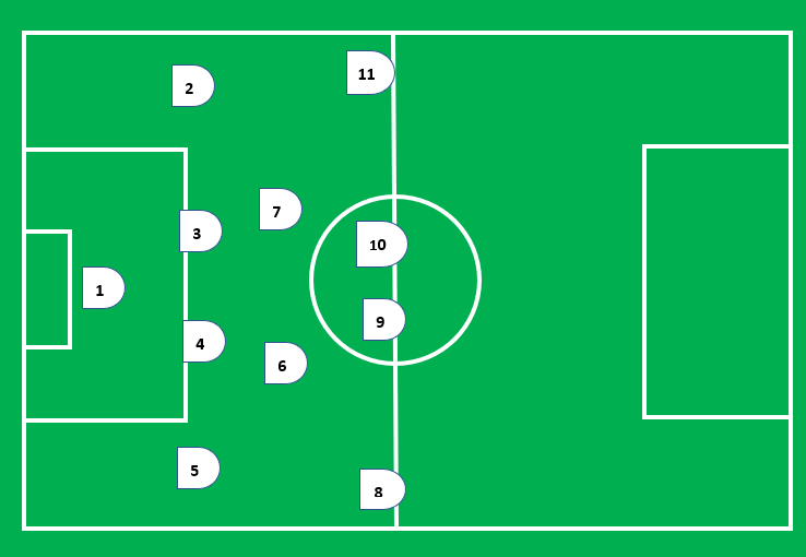 Soccer Position Numbers